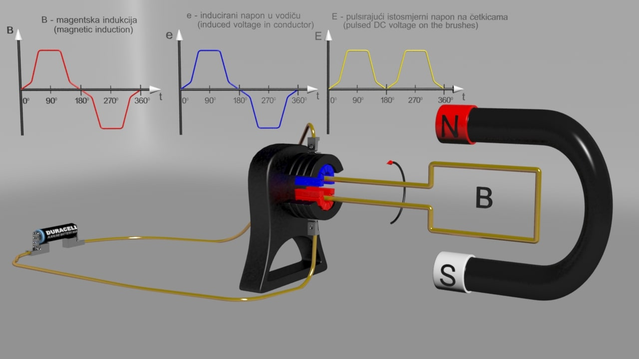 Infographic Diagram Prezi Templates Prezibase 3d Maker Biogas Stock Images Image 36146824 Dc Motor Generator Animation